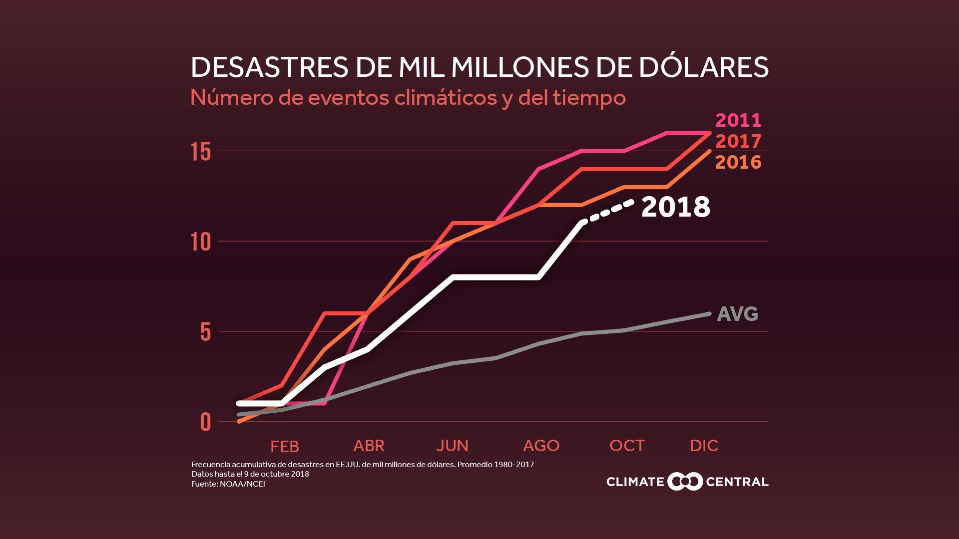 billion dollar disasters - count