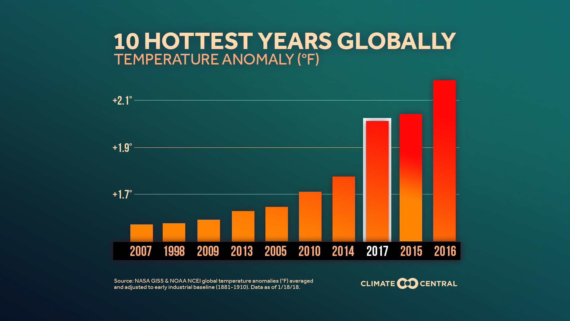 global temperatures rising In response, average temperatures at the earth's surface are increasing and are expected to continue rising because climate change can shift the wind patterns and ocean currents that drive the world's climate system, some areas are warming more than others, and some have experienced cooling.