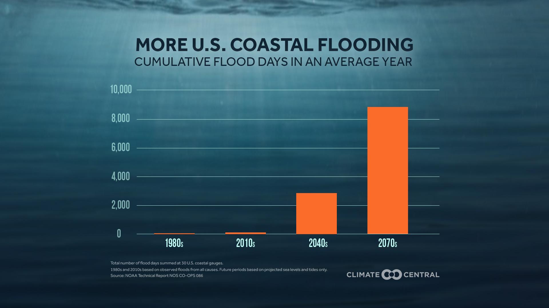 u.s. coastal flooding