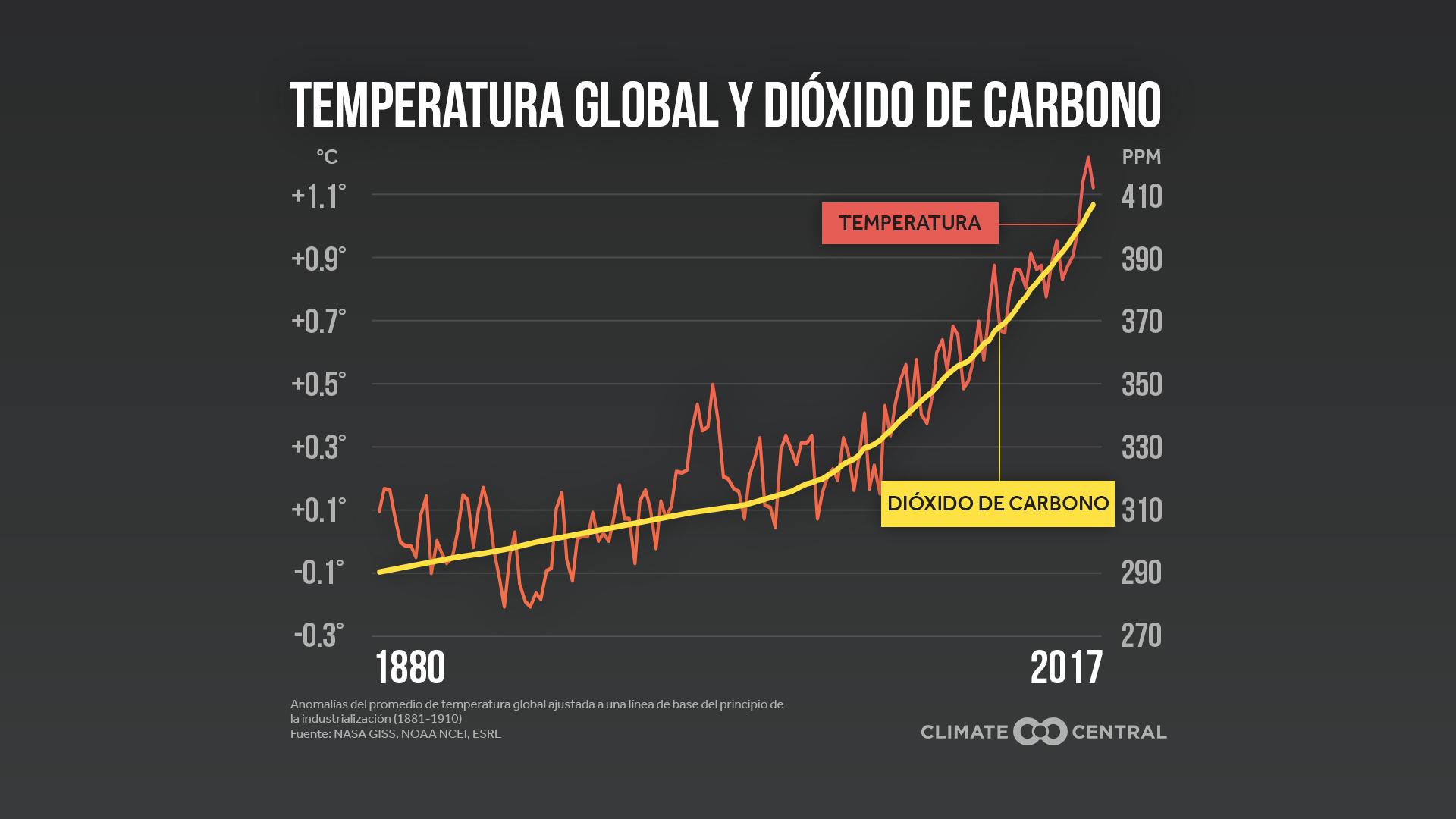 co2 and temps