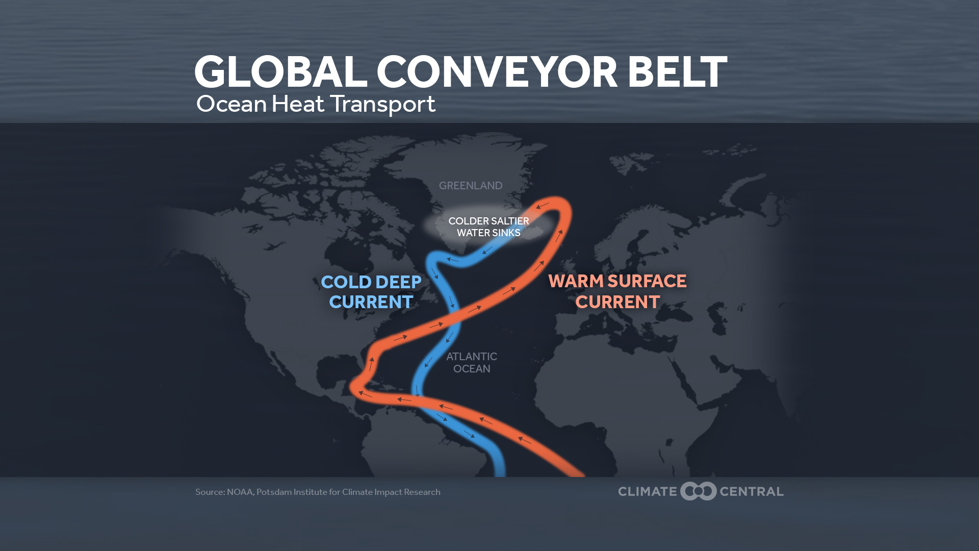 Global conveyer belt ocean current slowing climate central this thermohaline circulation also known as the global ocean conveyor belt involves both surface and deep water throughout the global ocean gumiabroncs Images