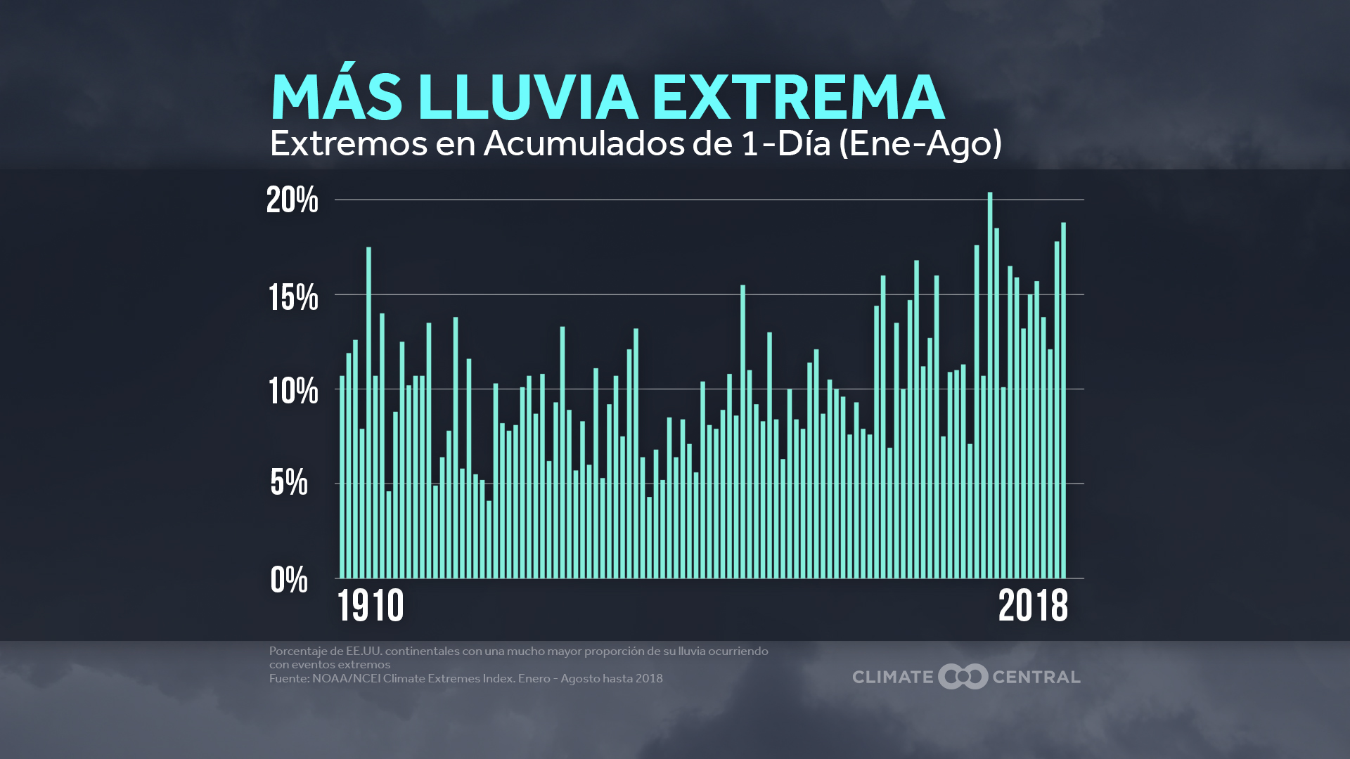 climate extremes index