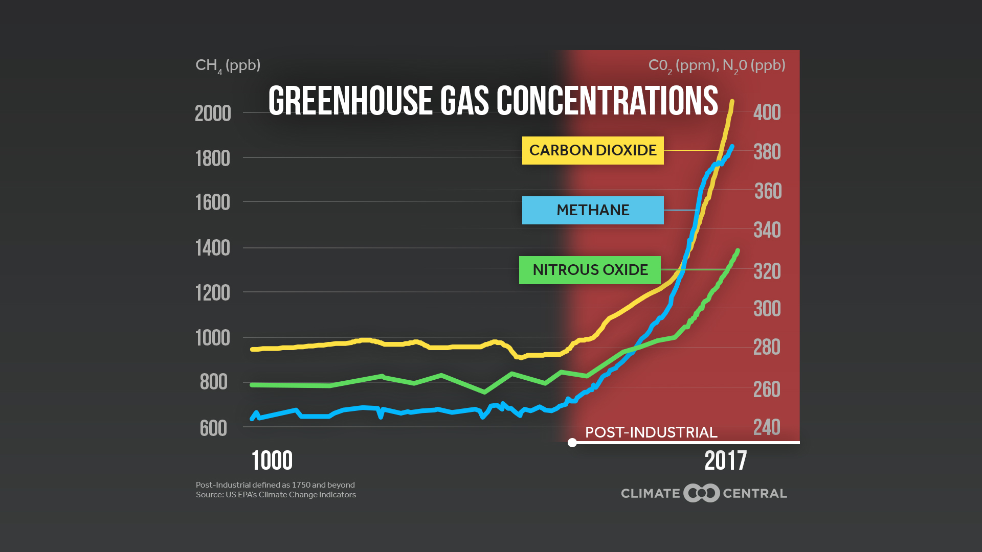 greenhouse gas sources in the u s climate central