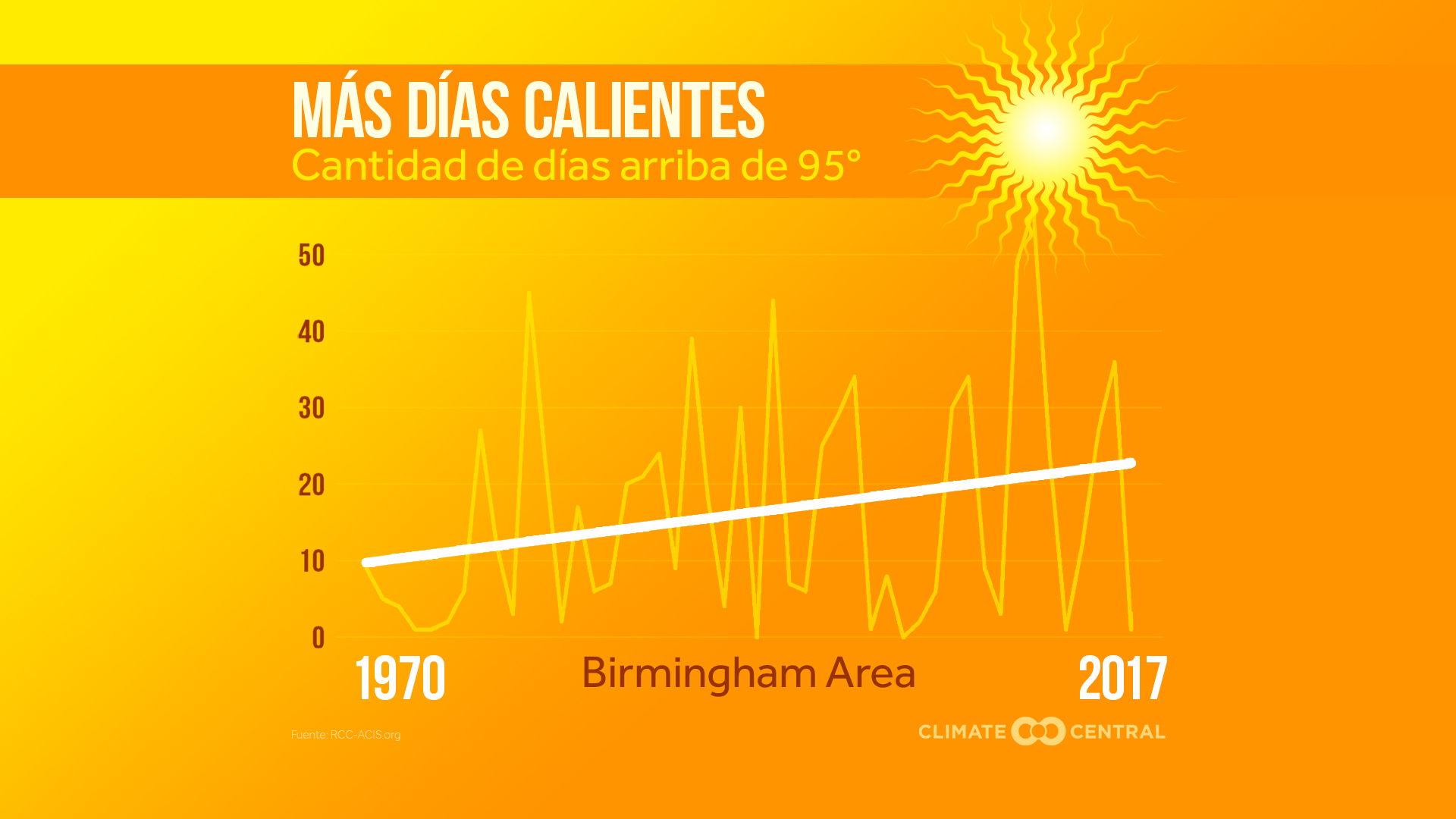 2018 Summer Days Above - Spanish - Climate Matters - Climate Central ec01c13b71